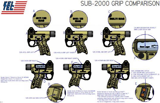 KEL TEC SUB-2000 Multi-Mag Options Explained